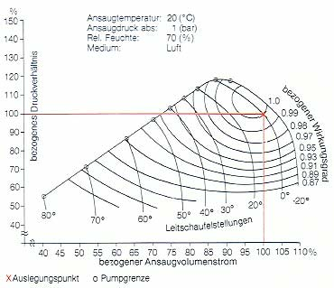 Pumpschutz kmo turbo gmbh experte f r probleml sungen for Pumpen und verdichter
